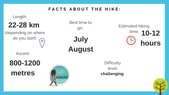Facts about the hike_infographics